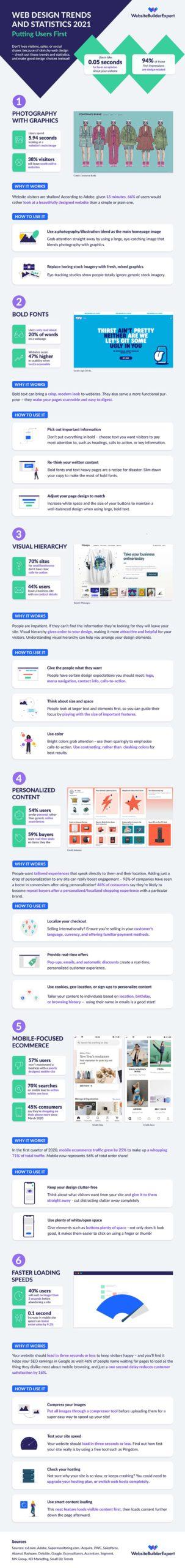 Web Design Trends Stats 2021